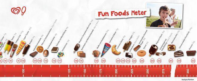 funfoodsmeter